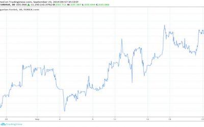TASSO DI CAMBIO DEL FIORINO: L'EURO SALE SOPRA I 335